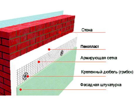 Схема стены, утепленной пенопластом.