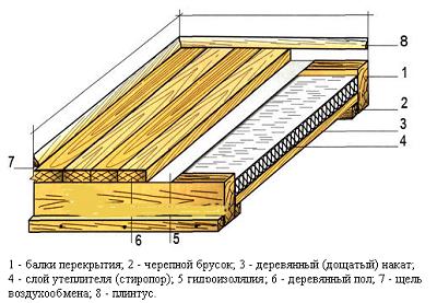 Схема утепления деревянного пола.Схема утепления деревянного пола.