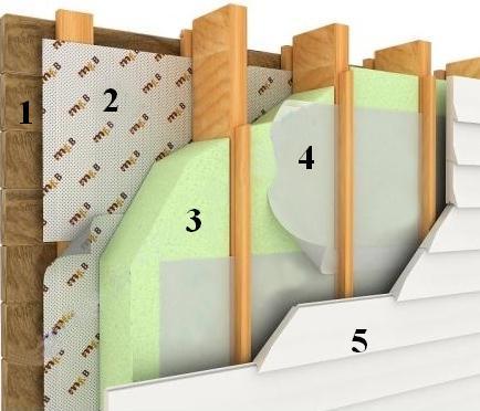 Технология утепления стен деревянного дома снаружи