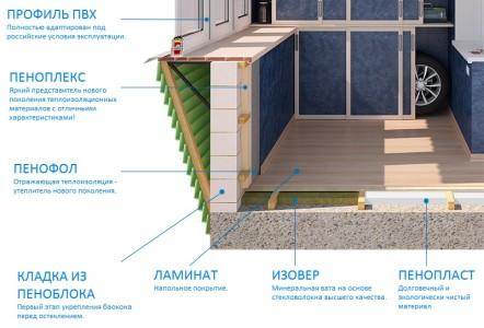 Схема утепления балкона пеноплексом и пенофолом