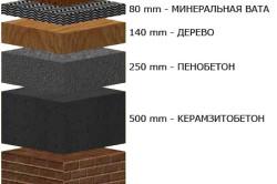 Соотношение толщины и теплопроводности