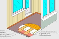 Схема конструкции утепленного пола балкона