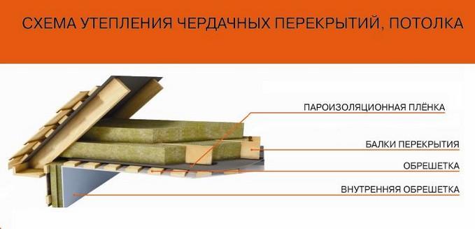 Схема теплоизоляции потолка частного дома.