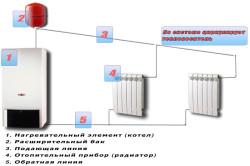 Водяное отопление деревянного дома (схема).