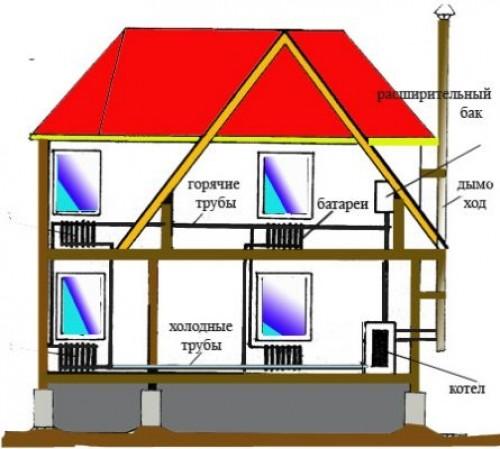 Устройство водяного отопления в частном доме.