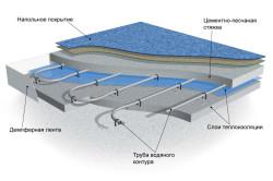Схема устройства водяных теплых полов.