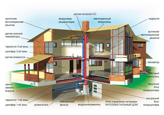 Воздушное отопление дома своими руками (схема).