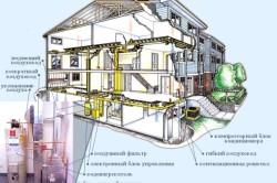 Проектирование воздушного отопления (схема).