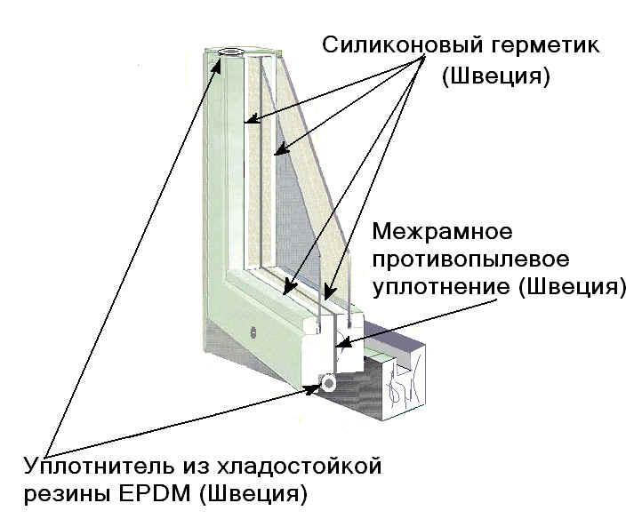 Технология изготовления пластиковых окон своими руками