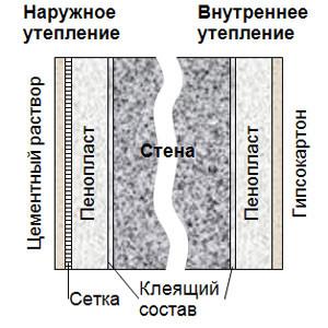 Схема утепления стены при помощи пенопласта.