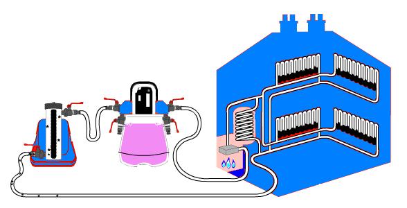 Для того, чтобы эффективность котла повышалась, необходимо перед его установкой промыть систему отопления спецсредствами.
