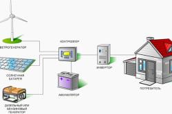 Схема установки солнечных батарей.