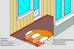 Схема утепленного балкона пенопластом