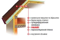Принципиальная схема утепления мансардной крыши