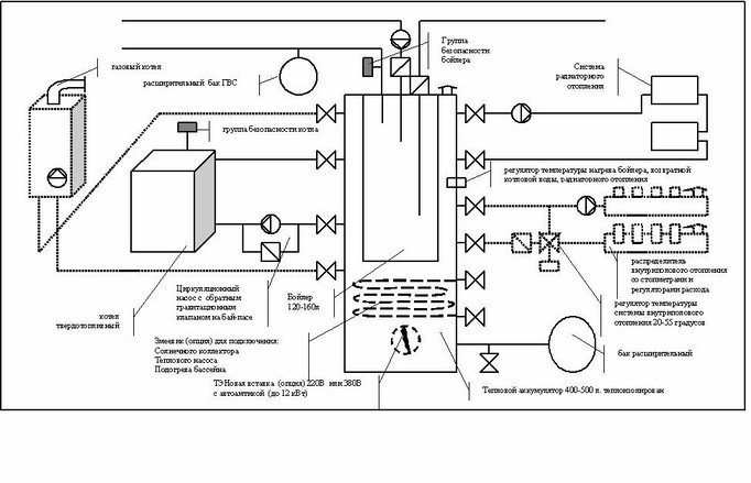Схема обвязки твердотопливного котла