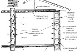 Схема создания естественной вентиляции