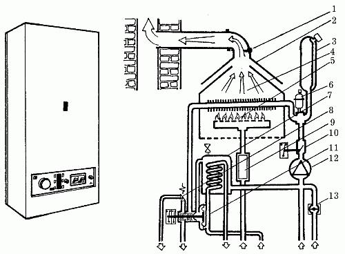 Внешний вид и схема устройства газового котла
