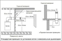 Стандартная проекция по установке котла с коаксиальным дымоходом