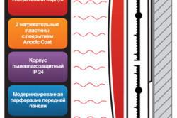 Сфера применения настенного инфракрасного обогревателя