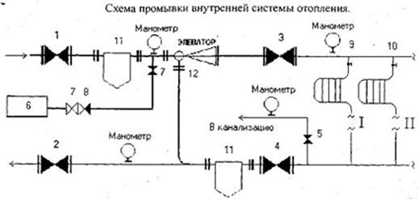 Гидропромывка системы отопления схема