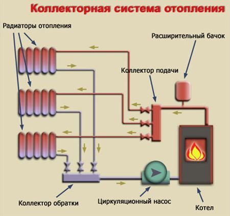 Kollektornaja sistema
