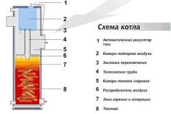 Наглядная схема твердотопливного котла