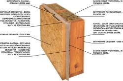 Схема утепления стен базальтовым материалом