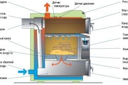 Схема дровяного котла отопления