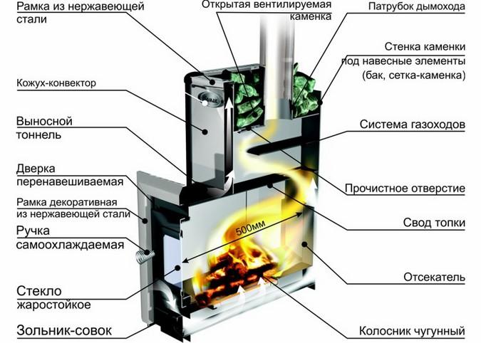 Схема движения топливных газов