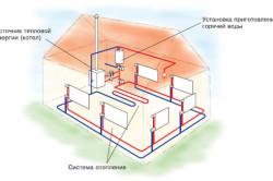 Схема двухтрубного водяного отопления загородного дома