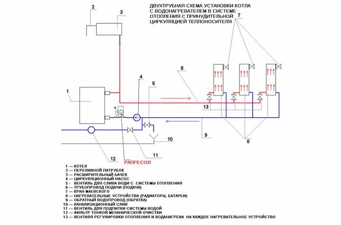 Схема двухтрубной установки котла отопления