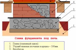 Схема фундамента под печь.