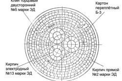 Схема футеровки промышленной печи