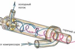 Схема гидровихревого теплогенератора.