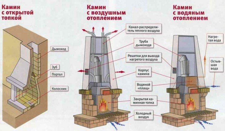 Схема камина для отопления дома.