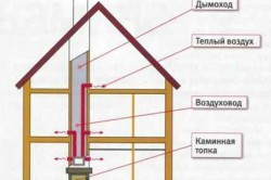 Схема камина с воздушным отоплением. Вариант установки дымохода через перекрытие.