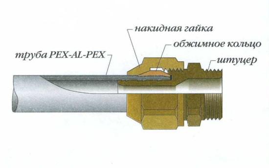 Схема компрессионного фитинга металлопластиковой трубы