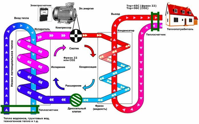 Схема механизма работы теплового насоса