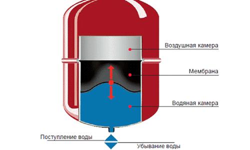 Схема мембранного расширительного бачка