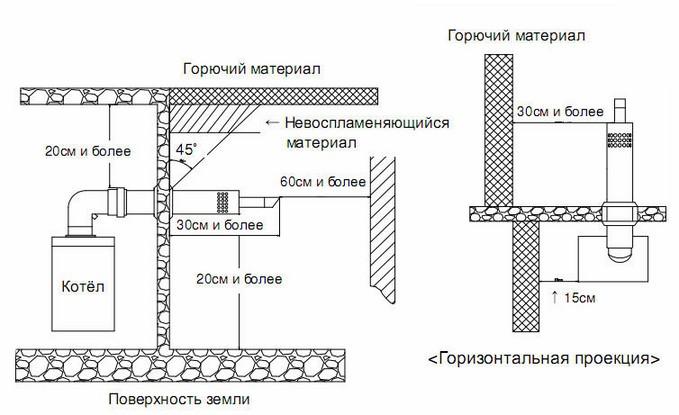 Схема монтажа котла с коаксильным дымоходом