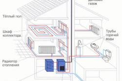 Схема монтажа отопления в доме