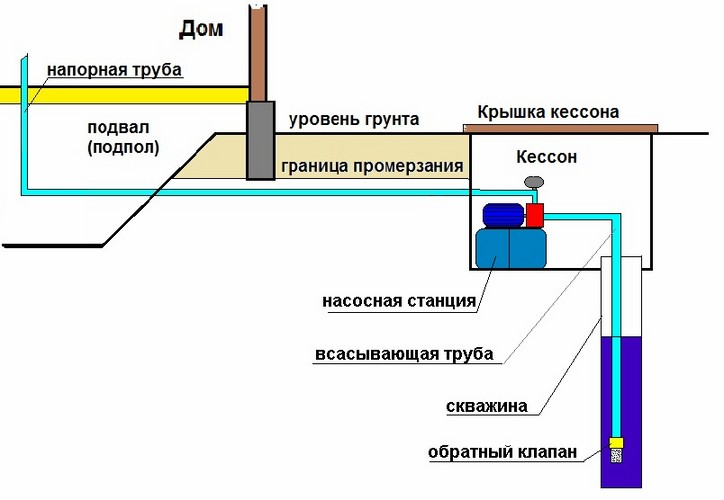 Схема монтажа скважинного кессона