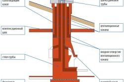 Схема монтажа трубы.