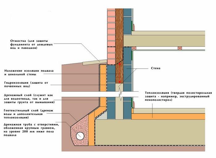 Схема наружного утепления стен погреба