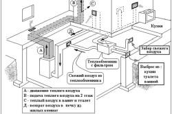 Схема обогрева каркасного дома