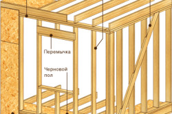 Схема обшивки стен каркасного дома