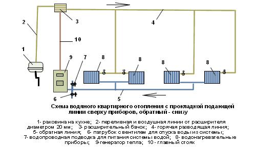 Схема однотрубной системы водяного отопления с верхней разводкой
