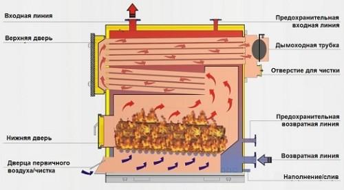 Схема отопительного котла на твердом топливе