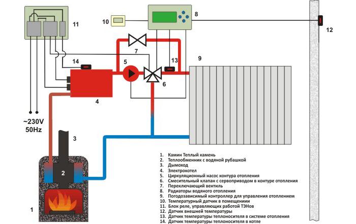 Схема отопления дома на основе камина