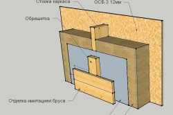 Схема пароизоляции стены каркасного дома.